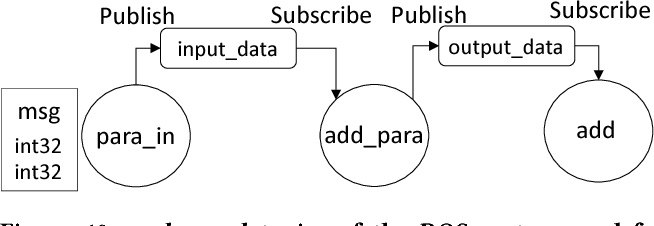 Figure 10 from Acceleration of Publish/Subscribe Messaging in ROS