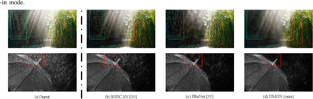 Figure 2 for Deep-Masking Generative Network: A Unified Framework for Background Restoration from Superimposed Images