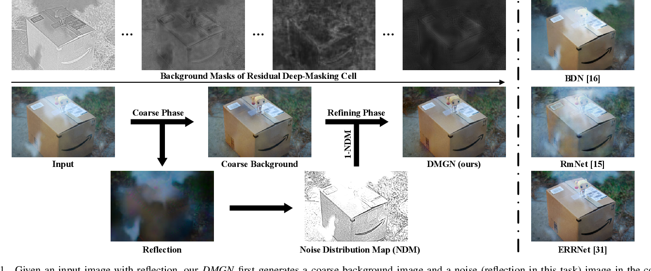 Figure 1 for Deep-Masking Generative Network: A Unified Framework for Background Restoration from Superimposed Images