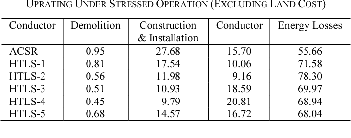 Cost evaluation of current uprating of overhead transmission lines cost evaluation of current uprating of overhead transmission lines using acsr and htls conductors greentooth Gallery