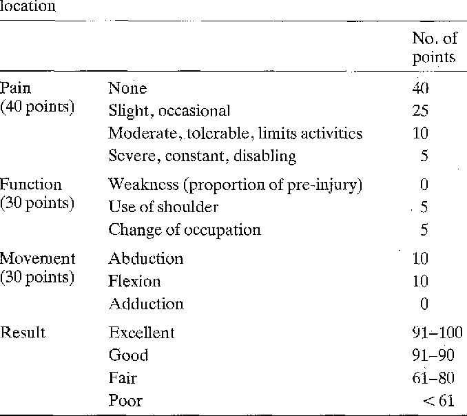 Table 2. The Imatani evaluation system for acromioclavicular dislocation
