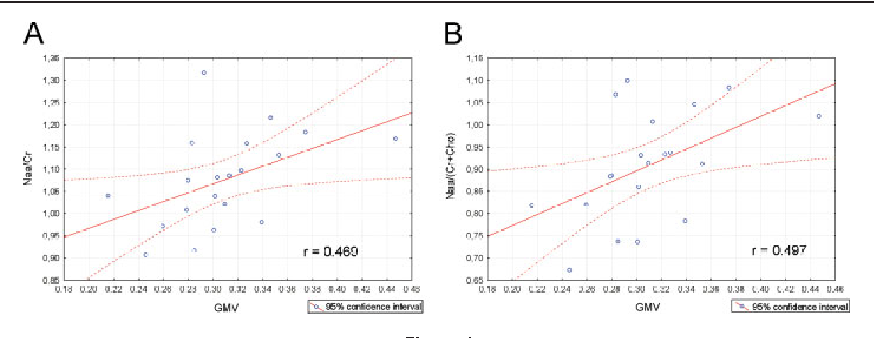 Figure 4 from Correlation study of optimized voxel-based morphometry ...