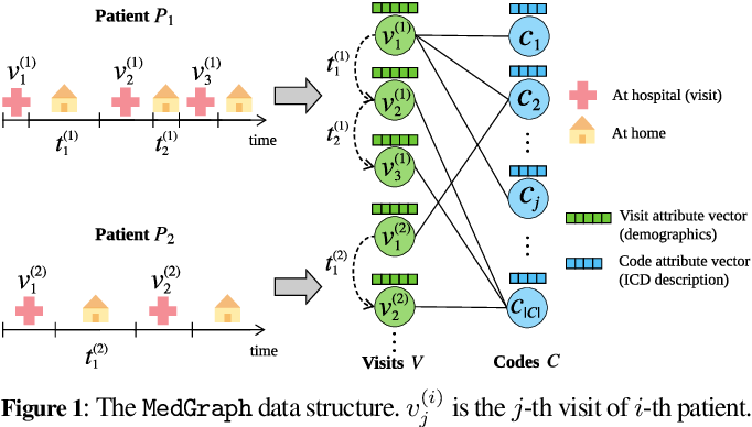 Figure 1 for $\mathtt{MedGraph:}$ Structural and Temporal Representation Learning of Electronic Medical Records