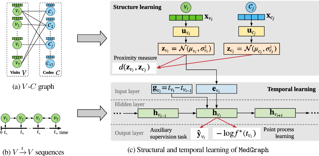 Figure 3 for $\mathtt{MedGraph:}$ Structural and Temporal Representation Learning of Electronic Medical Records
