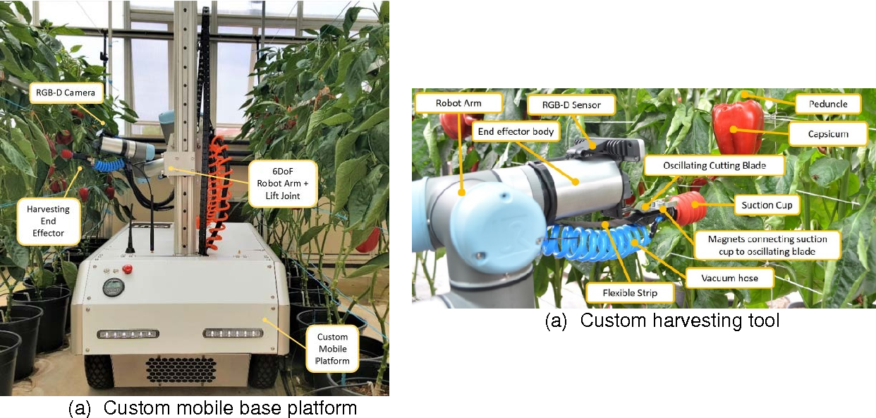 Figure 3 for Lessons Learnt from Field Trials of a Robotic Sweet Pepper Harvester