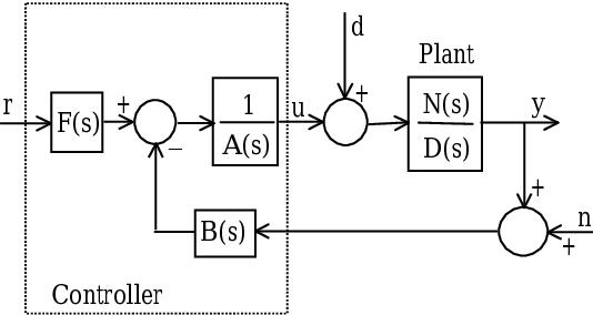 Figure 5 from Smith predictor design by CDM - Semantic Scholar