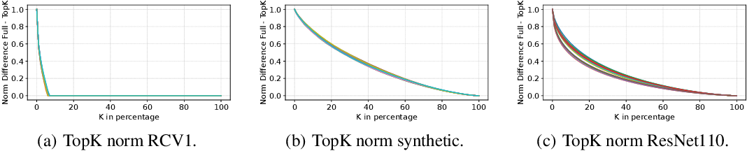 Figure 2 for The Convergence of Sparsified Gradient Methods