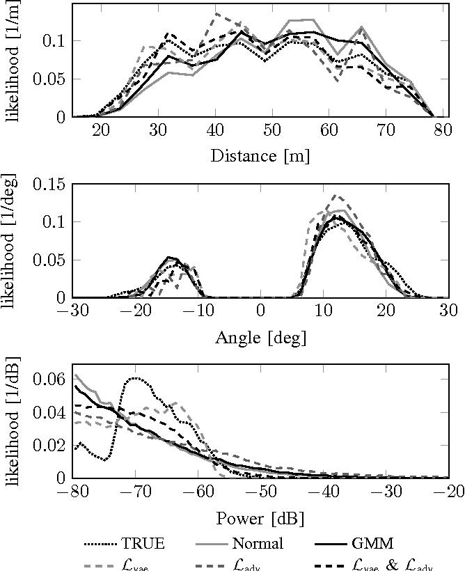 Deep stochastic radar models - Semantic Scholar