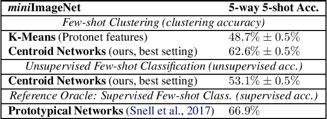Figure 2 for Centroid Networks for Few-Shot Clustering and Unsupervised Few-Shot Classification