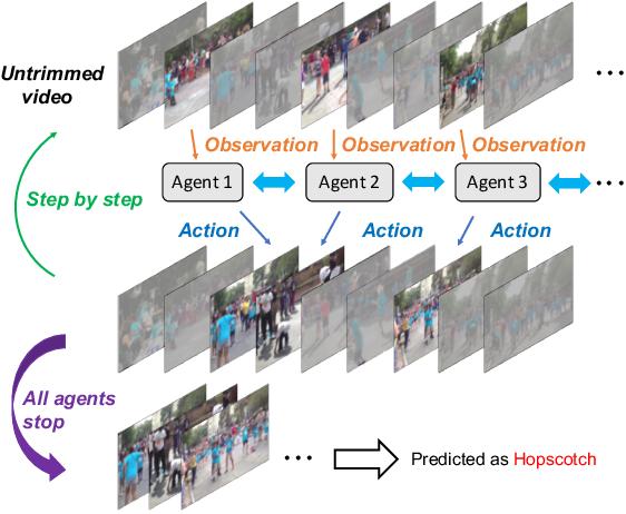Figure 1 for Multi-Agent Reinforcement Learning Based Frame Sampling for Effective Untrimmed Video Recognition