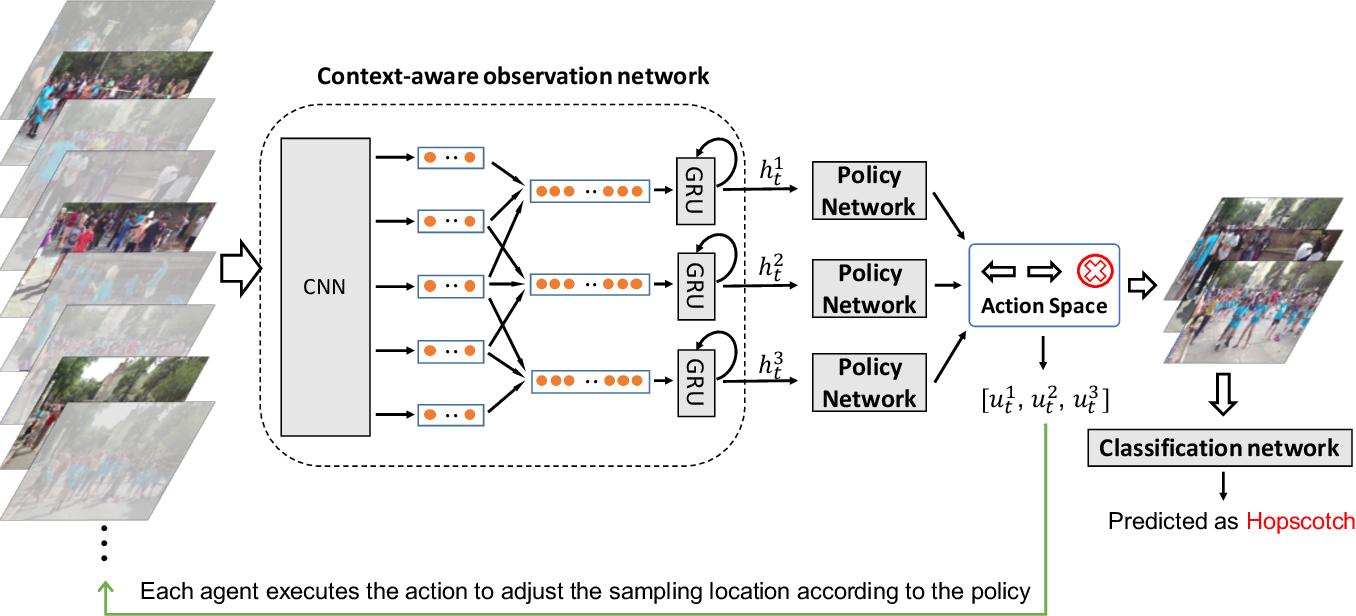 Figure 3 for Multi-Agent Reinforcement Learning Based Frame Sampling for Effective Untrimmed Video Recognition