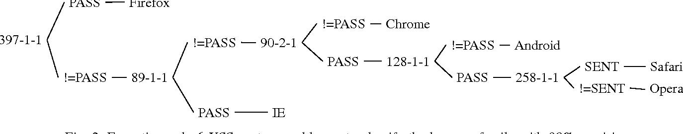 PDF] XSS-FP: Browser Fingerprinting using HTML Parser Quirks