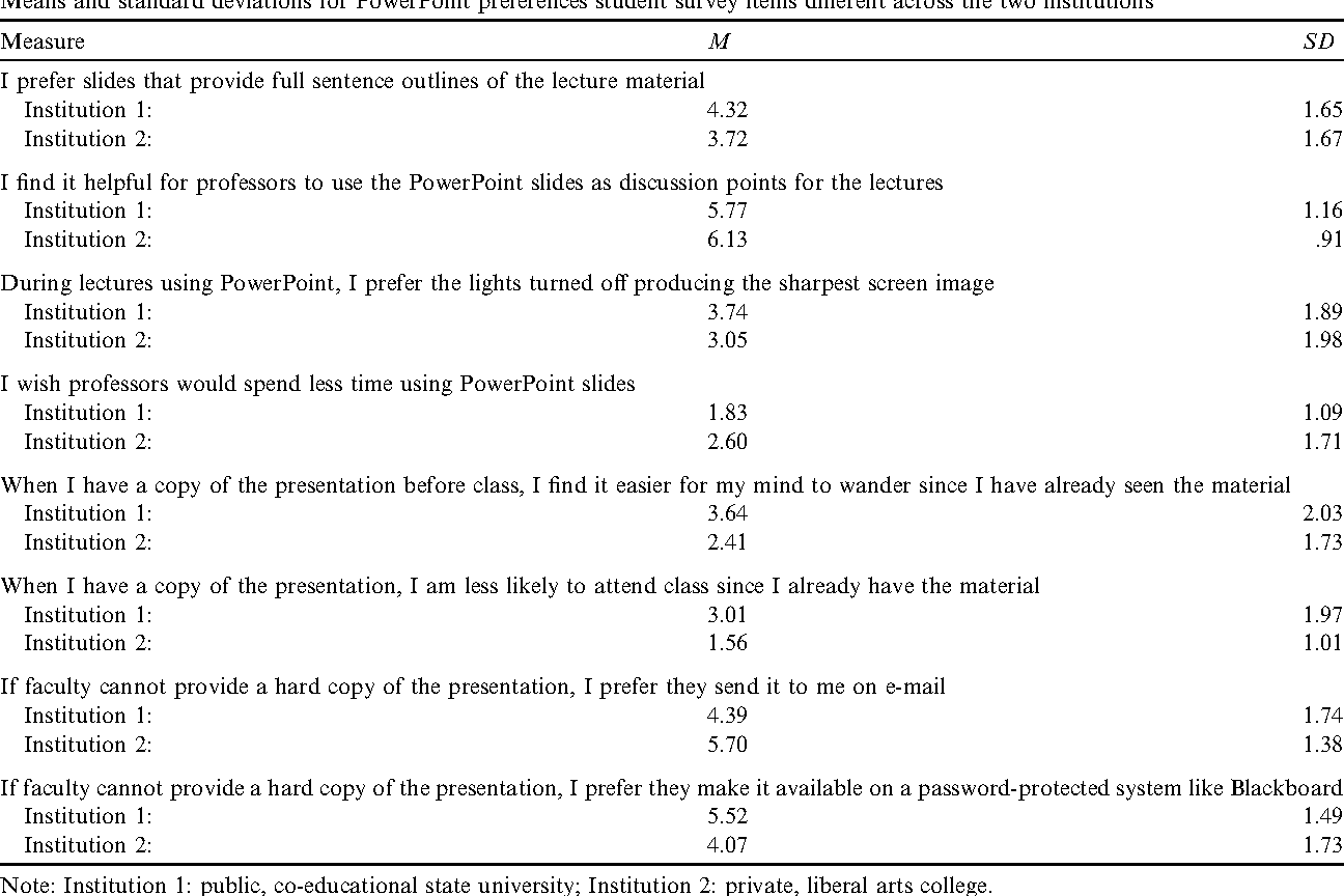an assessment of student preferences for powerpoint presentation
