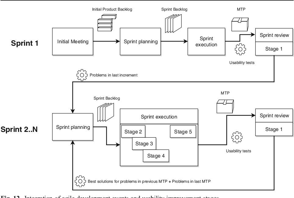 Fig. 12 Integration of agile development events and usability improvement stages