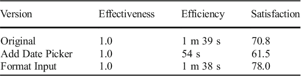 Table 1 Results for case study 2: first iteration Version Effectiveness Efficiency Satisfaction