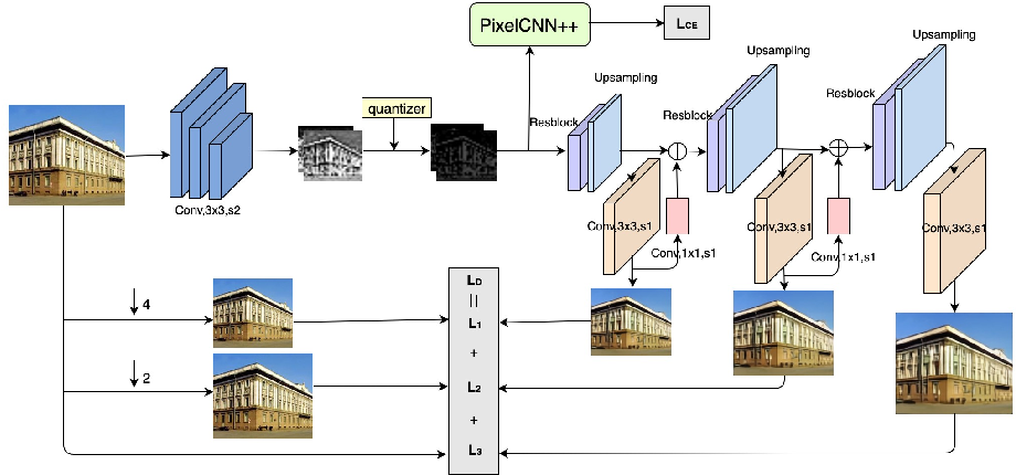 Figure 1 for Deep Learning-based Image Compression with Trellis Coded Quantization