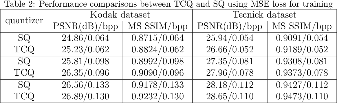Figure 4 for Deep Learning-based Image Compression with Trellis Coded Quantization