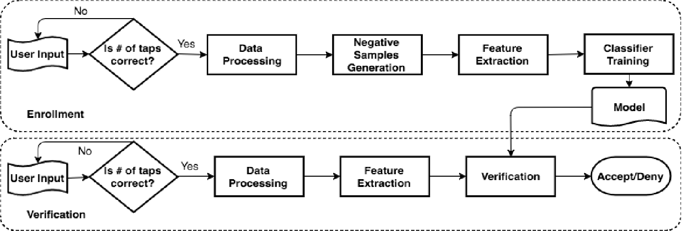 Figure 1 for Tap-based User Authentication for Smartwatches