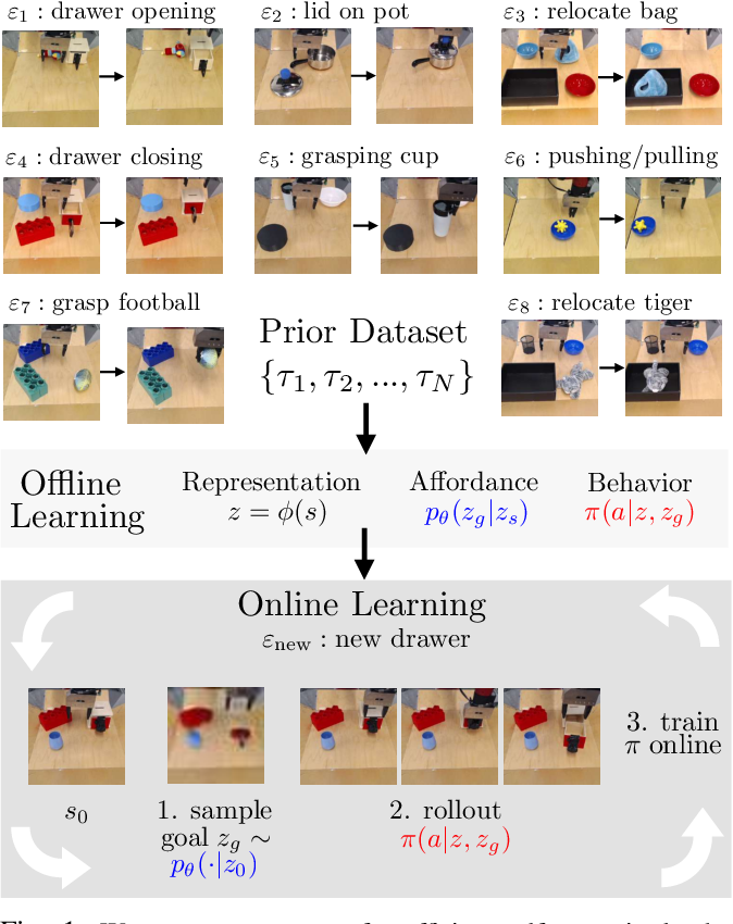 Figure 1 for What Can I Do Here? Learning New Skills by Imagining Visual Affordances