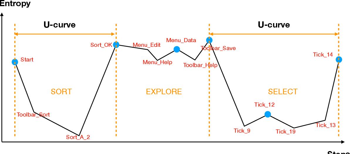 Figure 3 for Subtask Analysis of Process Data Through a Predictive Model