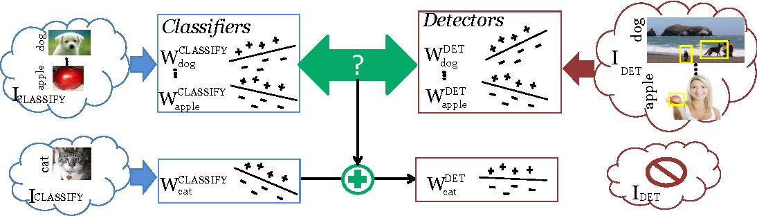 Figure 1 for LSDA: Large Scale Detection Through Adaptation