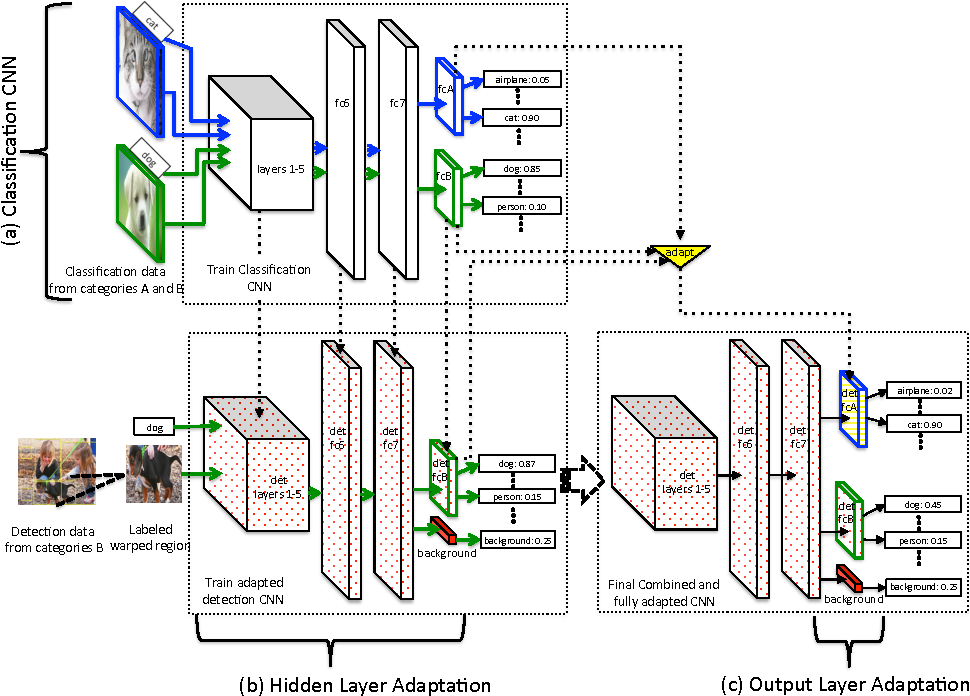 Figure 3 for LSDA: Large Scale Detection Through Adaptation
