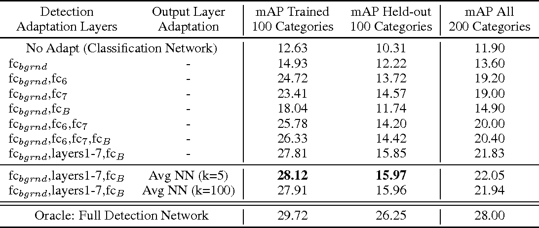 Figure 2 for LSDA: Large Scale Detection Through Adaptation