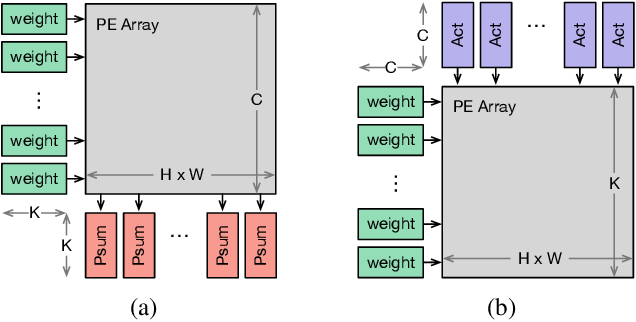Figure 1 for Improving Efficiency in Neural Network Accelerator Using Operands Hamming Distance optimization