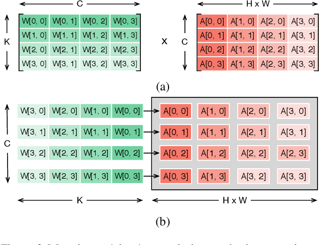 Figure 3 for Improving Efficiency in Neural Network Accelerator Using Operands Hamming Distance optimization