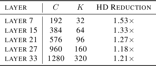 Figure 4 for Improving Efficiency in Neural Network Accelerator Using Operands Hamming Distance optimization