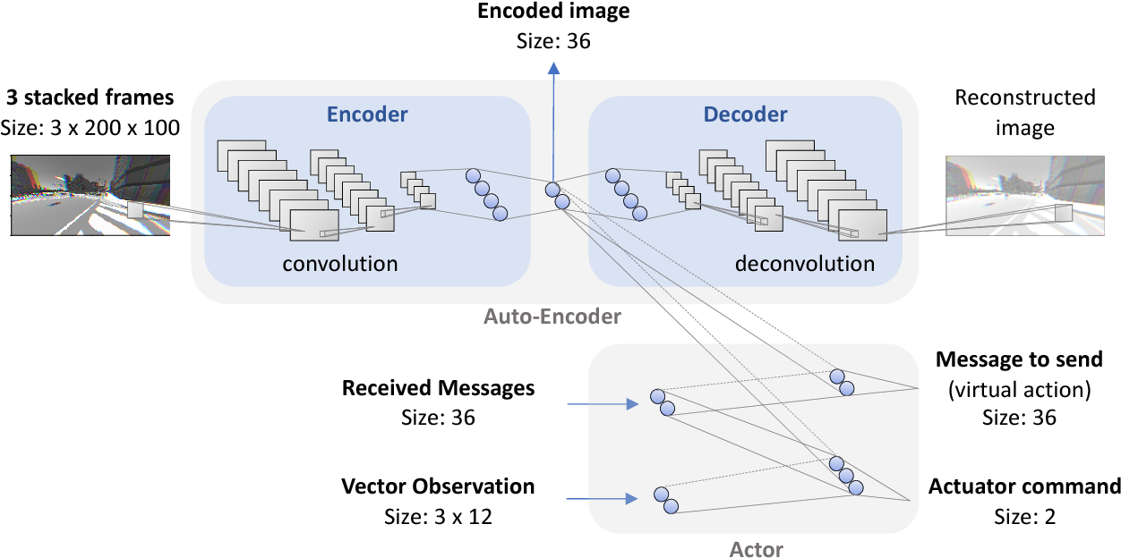 Figure 4 for Learning to Communicate: A Machine Learning Framework for Heterogeneous Multi-Agent Robotic Systems