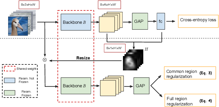 Figure 3 for MinMaxCAM: Improving object coverage for CAM-basedWeakly Supervised Object Localization