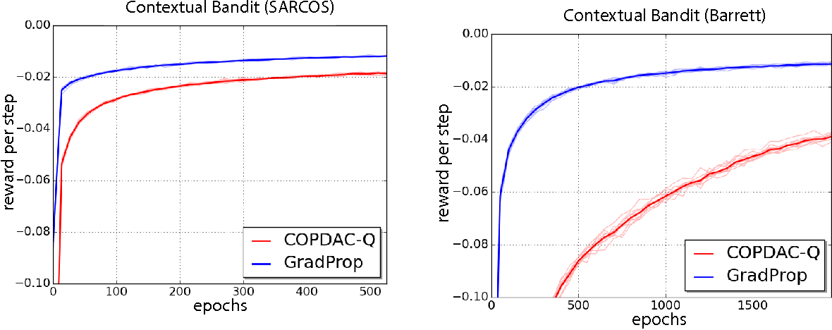 Figure 1 for Compatible Value Gradients for Reinforcement Learning of Continuous Deep Policies