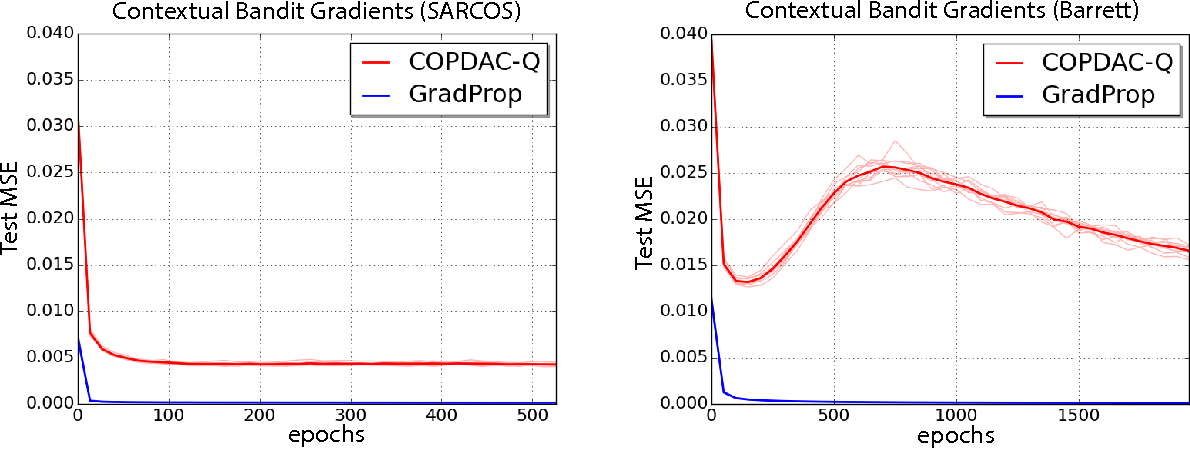 Figure 2 for Compatible Value Gradients for Reinforcement Learning of Continuous Deep Policies