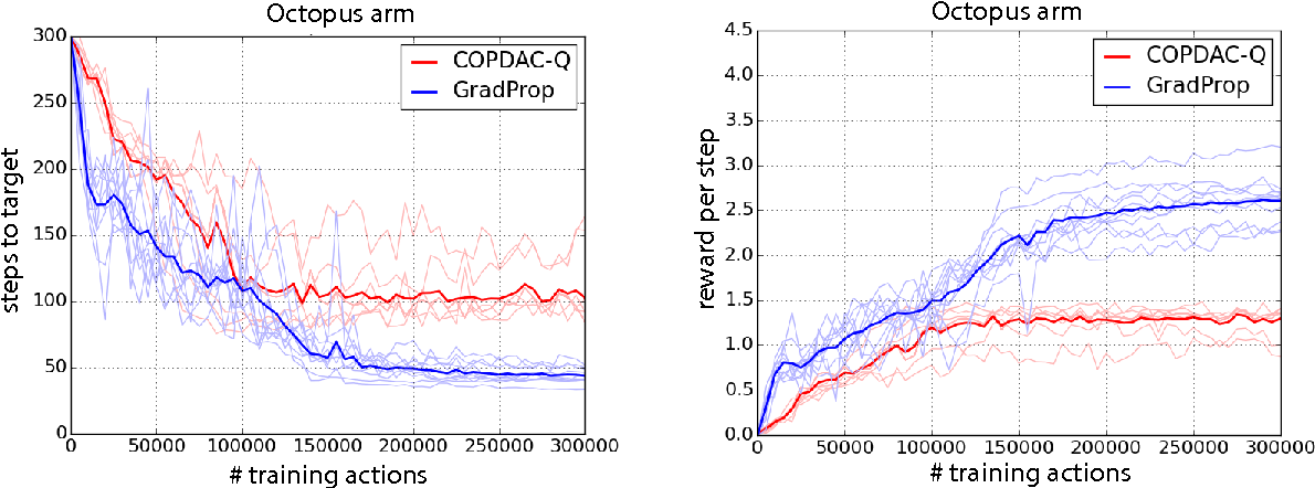 Figure 3 for Compatible Value Gradients for Reinforcement Learning of Continuous Deep Policies