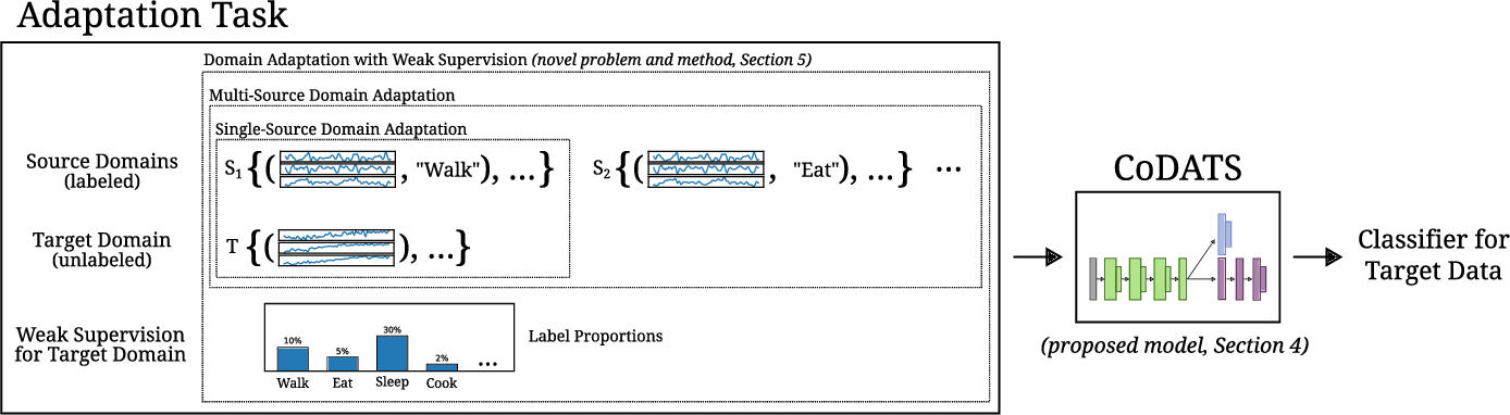 Figure 1 for Multi-Source Deep Domain Adaptation with Weak Supervision for Time-Series Sensor Data
