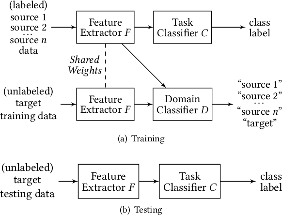 Figure 3 for Multi-Source Deep Domain Adaptation with Weak Supervision for Time-Series Sensor Data