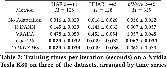 Figure 4 for Multi-Source Deep Domain Adaptation with Weak Supervision for Time-Series Sensor Data