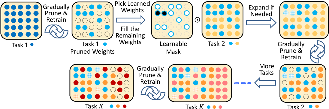Figure 1 for Compacting, Picking and Growing for Unforgetting Continual Learning