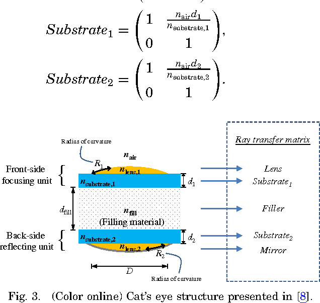 Figure 3 From Modeling Of Micro Cats Eye Retroreflectors Using A