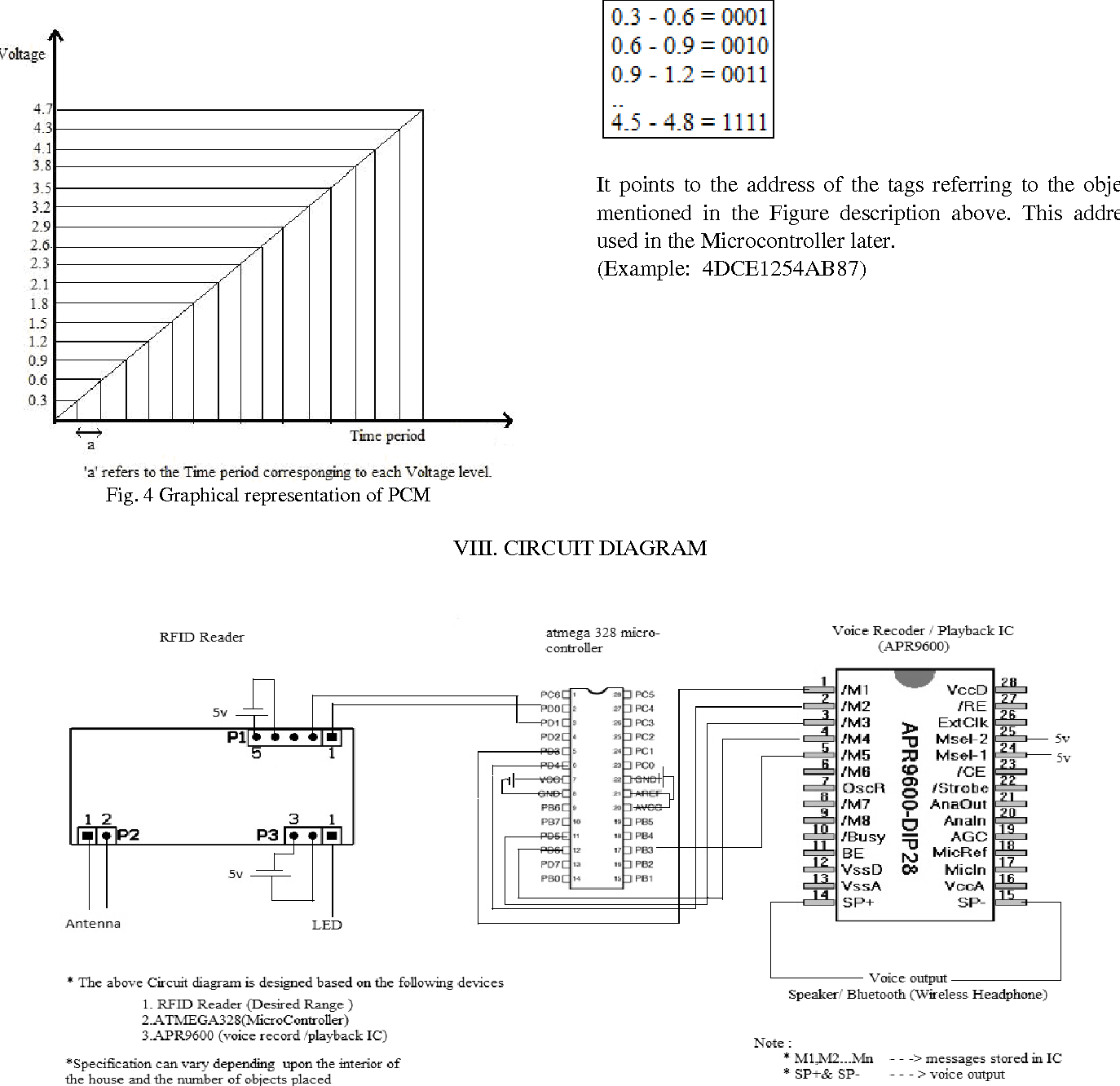 Figure 4 From Blind Aid Using Radio Frequency Identification Rfid Ultrasonic Transmitter Circuit Diagram Fig Graphical Representation Of Pcm