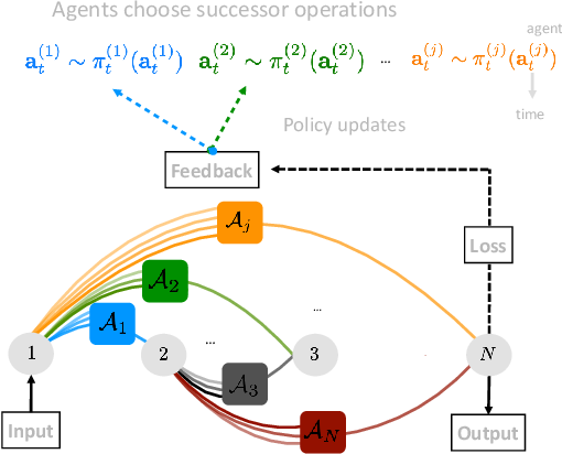 Figure 1 for MANAS: Multi-Agent Neural Architecture Search