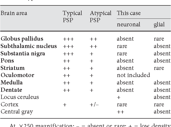 Table 1. Distribution of tau/Gallyas-positive lesions between typical and atypical PSP and this case