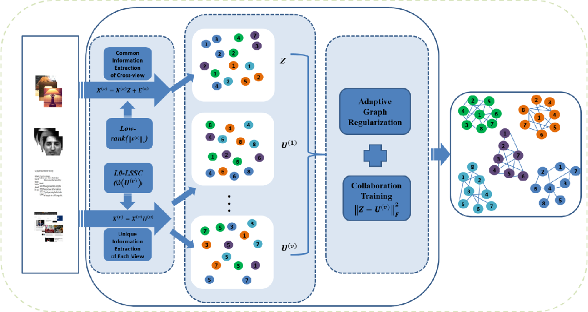 Figure 1 for Unsupervised Multi-view Clustering by Squeezing Hybrid Knowledge from Cross View and Each View