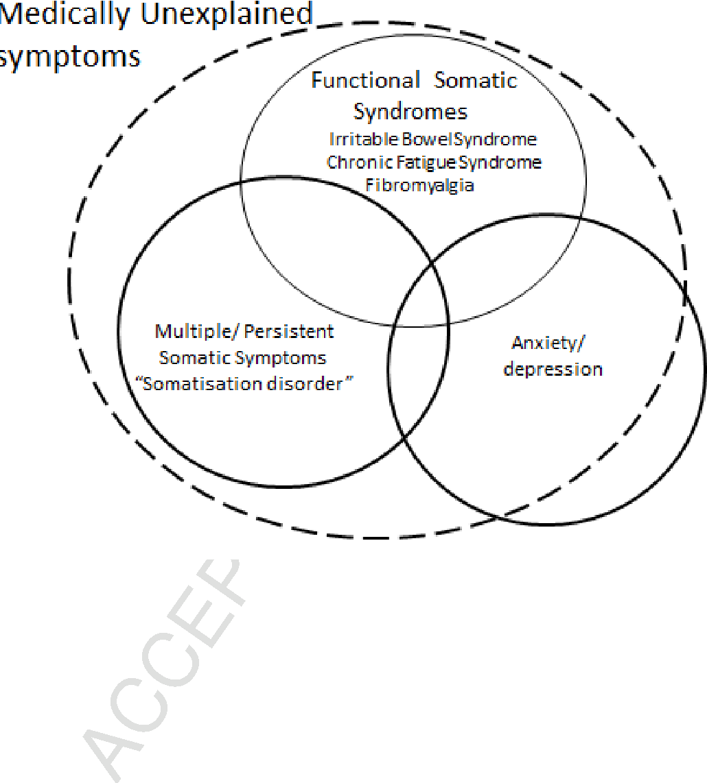 Exploding myths about medically unexplained symptoms  - Semantic Scholar