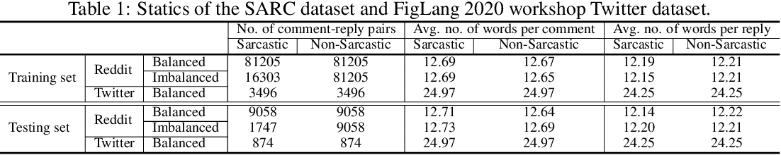 Figure 2 for Bi-ISCA: Bidirectional Inter-Sentence Contextual Attention Mechanism for Detecting Sarcasm in User Generated Noisy Short Text