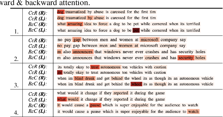 Figure 4 for Bi-ISCA: Bidirectional Inter-Sentence Contextual Attention Mechanism for Detecting Sarcasm in User Generated Noisy Short Text
