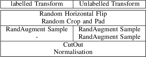 Figure 3 for LaplaceNet: A Hybrid Energy-Neural Model for Deep Semi-Supervised Classification