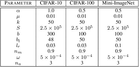Figure 4 for LaplaceNet: A Hybrid Energy-Neural Model for Deep Semi-Supervised Classification