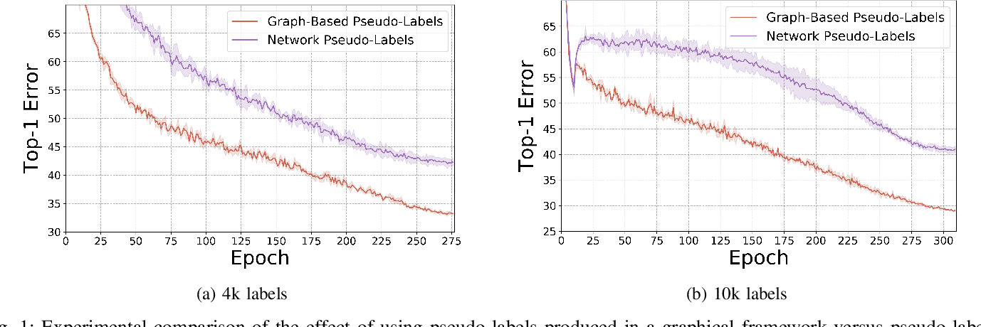 Figure 1 for LaplaceNet: A Hybrid Energy-Neural Model for Deep Semi-Supervised Classification
